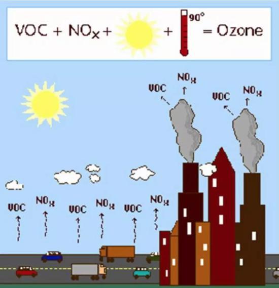 臭氧的生成(图中温度为华氏度,即32℃左右)。图片来源:https://slideplayer.com