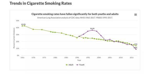 (数据来源:美国肺脏协会官网)