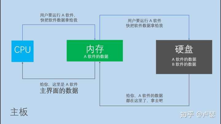 电脑CPU和内存、磁盘的关系,手机的原理一样(图片来自知乎)