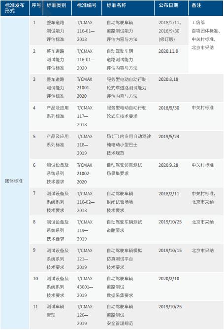 最新版北京自动驾驶路测报告出炉 14家企业跑了221万公里