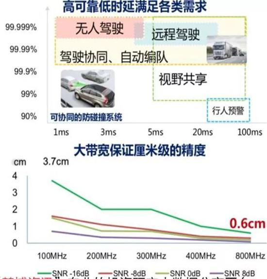 ▲亚虎娱乐app下载满足车联网各种应用需求