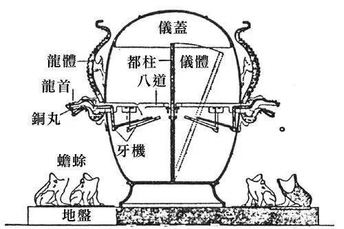 ▲张衡地触动仪的挺立柱模具