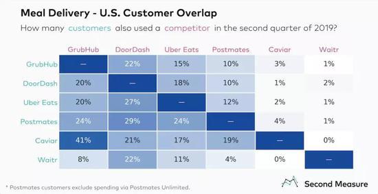 2019年7月,美国外卖App消费者重合率