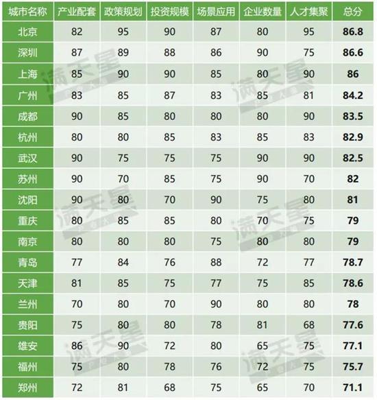 ▲中国5G首批试点城市通信产业发展潜力排行榜
