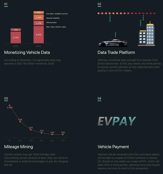 △EVAIO官网上展示的4种商业模式