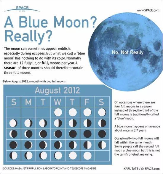 """2012年8月出现的""""蓝月亮""""(8月2日、8月31日都是满月),图自Space.com"""