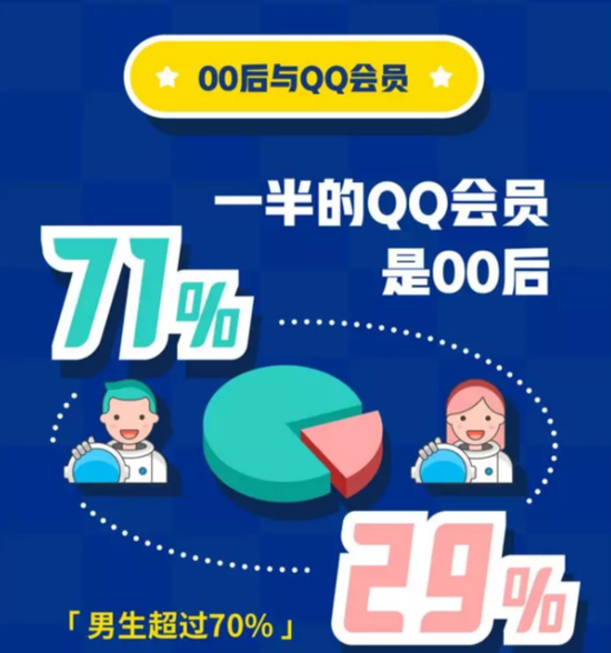 图片来源:《00后在QQ》数据报告截图