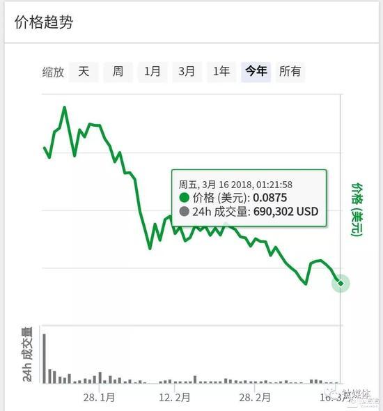 链得得注:SPC在交易所交易以来的价格曲线图,截取日期3月16日凌晨