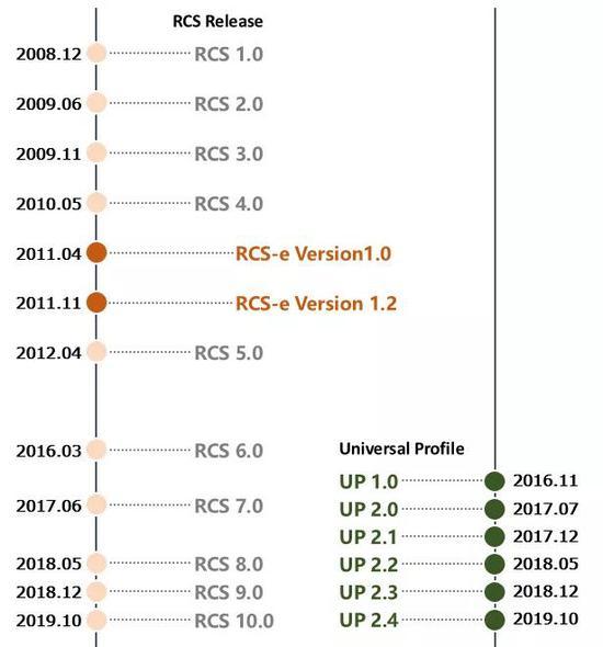 RCS和UP的版本演进