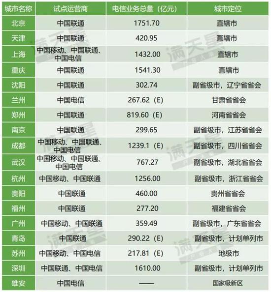 ▲中国三大运营商首批5G应用试点城市概况