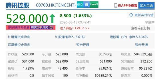 二季度营收1148亿 腾讯股价能否破600港元?