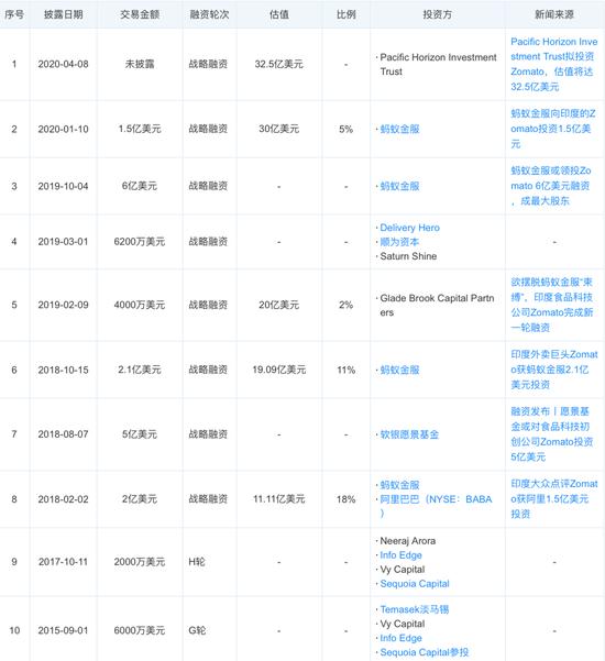 ZoMaTo融资历程来源 / 天眼查