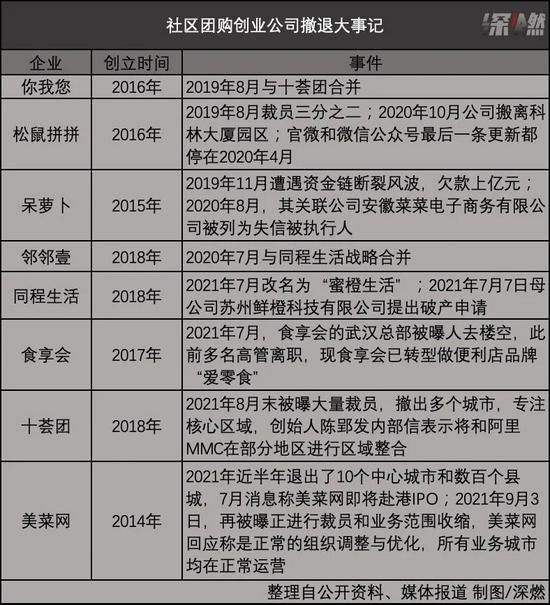 社区团购创业公司撤退大事记 制图 / 深燃