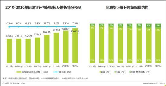 图片来源:《2019年中国同城货运行业研究报告》