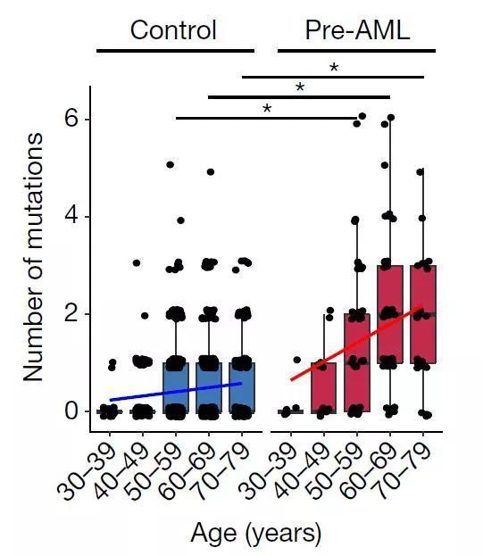 AML患者与对照组中,相关突变的数量与年龄的关系