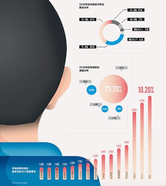 来源:《中国企业家》根据Boss直聘资料整理