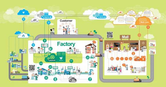 驱动新零售的是技术,但新零售的形态是商业