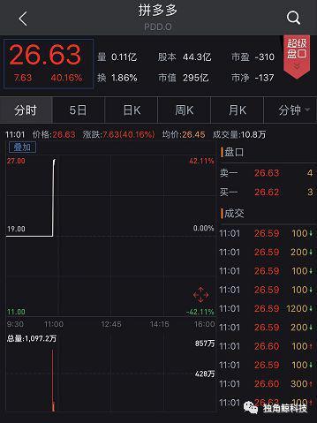 ▲拼多多开盘暴涨40%