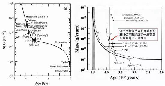 (左)阿波罗号和月球号样品显示的几个着陆区的绝对年龄,来源:参考文献[1];阿波罗样品的定年结果显示月球乃至整个内太阳系在约38.5亿年前可能经历过一波突然而剧烈的小天体撞击。图片来源:参考文献[2]