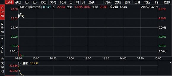 视觉中国早盘高开