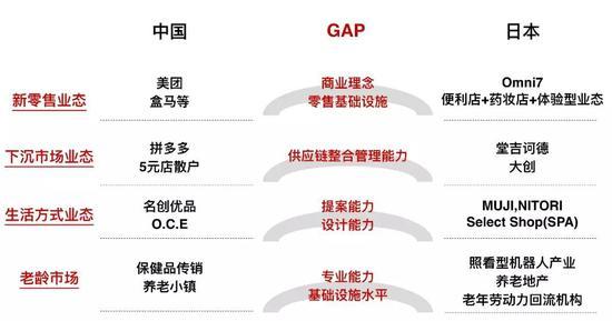 图:中日消费社会差距