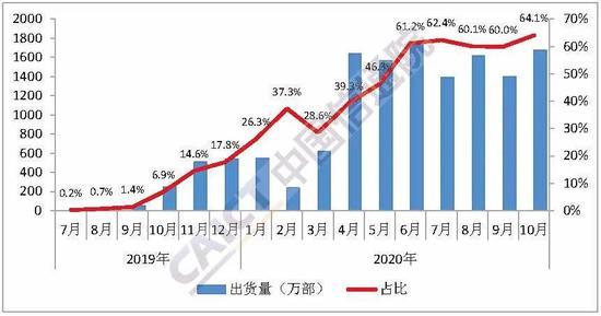 信通院:10月国内手机出货量2615.3万部 同比下降27.3%