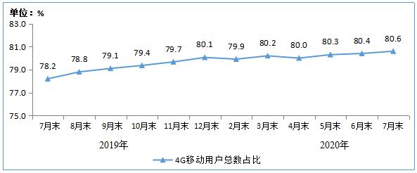圖32019-2020年7月末4G用戶總數占比情況