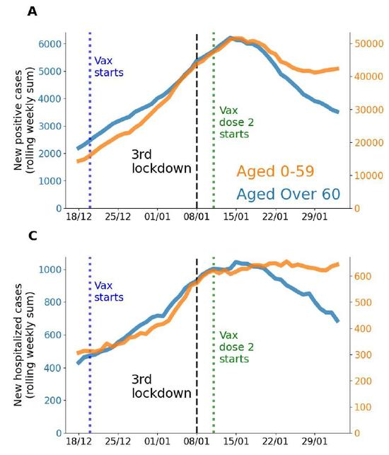 9成老人接种,病例减少40%!以色列超大规模疫苗接种结果出炉