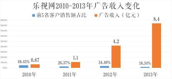 来源:乐视2010-2013年财报