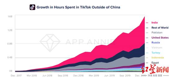 和TikTok谈收购的 为什么是微软?