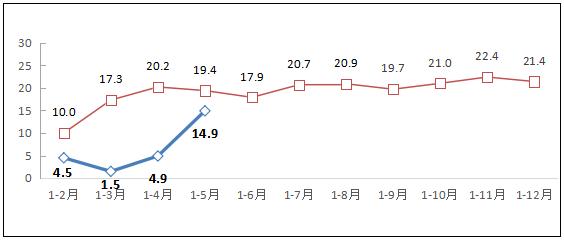 图1 2019-2020年1-5月互联网业务收入增长情况