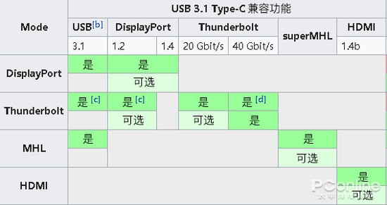 USB-C and USB 3.1