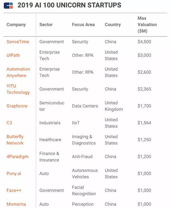 图|11家独角兽公司,估值第一名为商汤(图片来源:CB Insights)