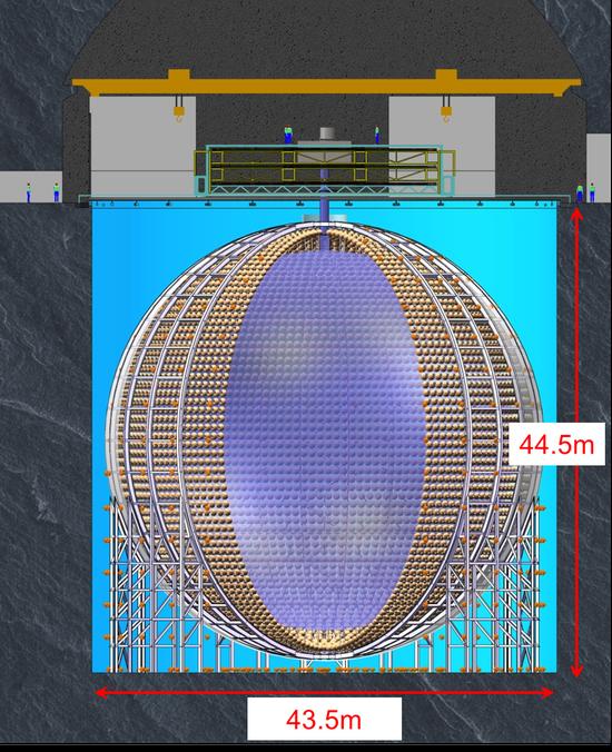江门中微子实验探测器示意图 来源:中科院高能物理研究所