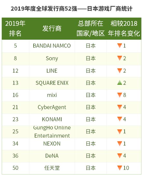 图注:严格来讲,日本厂商表中的LINE和NEXON都是韩国公司