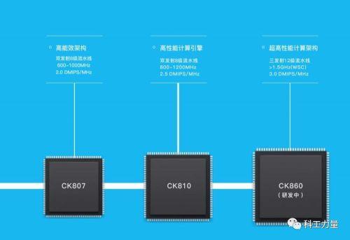 (CK860在PPT中被形容为超高性能计算架构,恐怕Zen,Skylake有话要说)