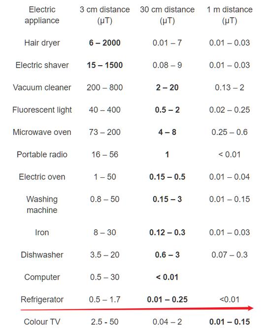 冰箱的電磁強度。圖片來源:世界衛生組織