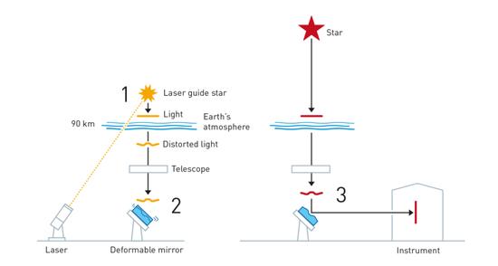 AO系统原理图。激光系统发出的光可以作为人工导星,以感应大气变化。由激光(1)产生的亮斑图像可以进入一个可快速形变的副镜(2),副镜背面有数百个压电晶体使其可以根据大气扰动反向匹配形变,即有效地校正了科学图像中的大气湍流(3)。丨图源:Scientifc Background on the Nobel Prize in Physics 2020