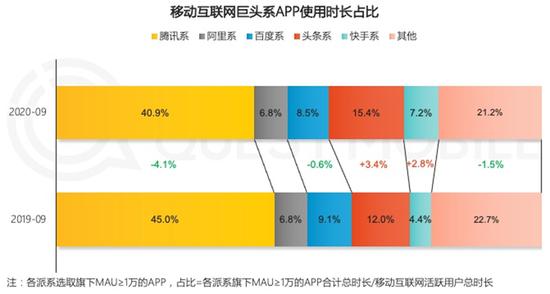 来源:QuestMobilede《2020中国移动互联网秋季大报告》