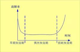 可靠性理论中的浴盆曲线 图片来源:百度百科