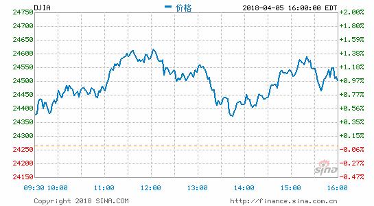 收盘:美股继续反弹收高科技板块领涨