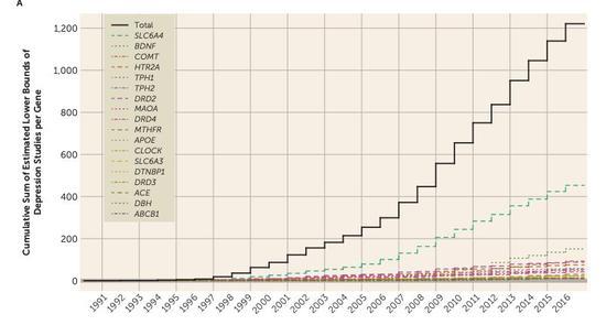 1991 年到 2016 年, 18 个基因与抑郁症风险的相关研究越来越多