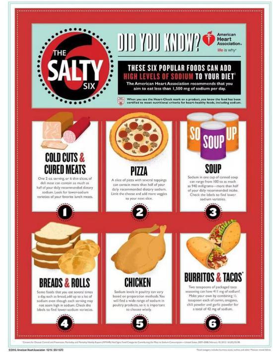 ▲美国心脏协会提出的六大类高盐食物(图片来自网络)