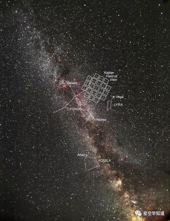 开普勒望远镜的观测天区很小,位于天鹅座方向,就是图中的小方块区域。但就是这么小小一块区域,开普勒望远镜已经发现了数以千计的系外行星 来源:NASA