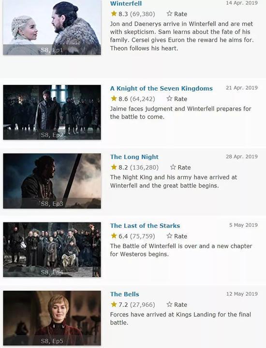 (IMDB上,权游最终季的单集评分一度跌破7分)