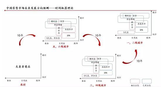 图:中国零售市场未来发展预测