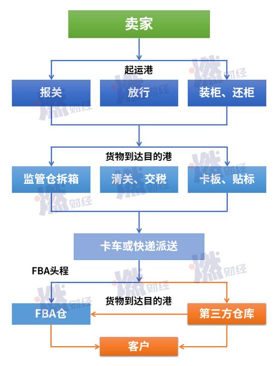 亚马逊中国卖家发货流程 制图 / 燃财经
