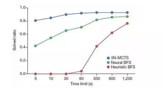 图丨和两种传统合成方法相比(红色和绿色),使用新型人工智能算法(蓝色)在较短时限内可以完成更多分子的合成路线预测。