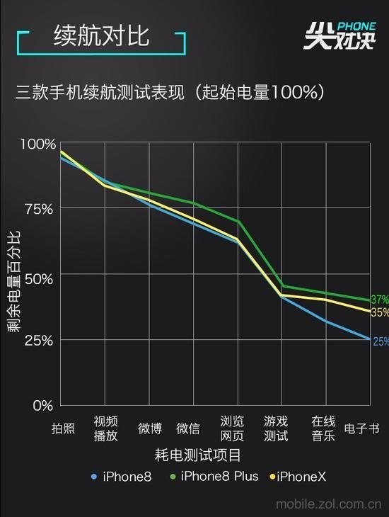 iPhoneX续航实测
