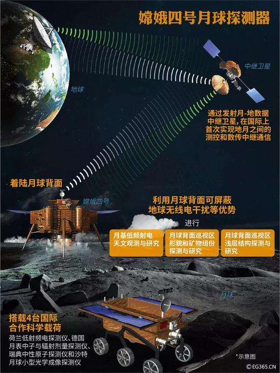 中国2030年或将实现载人登月 下一目标:送人类到火星
